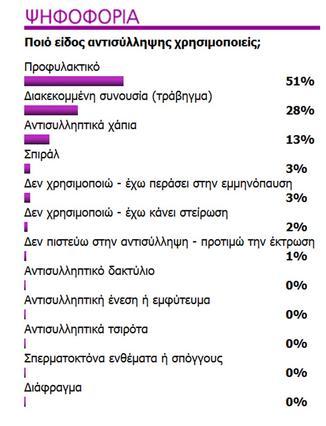 Τα αποτελέσματα παλαιότερης ψηφοφορίας του womenonly.gr