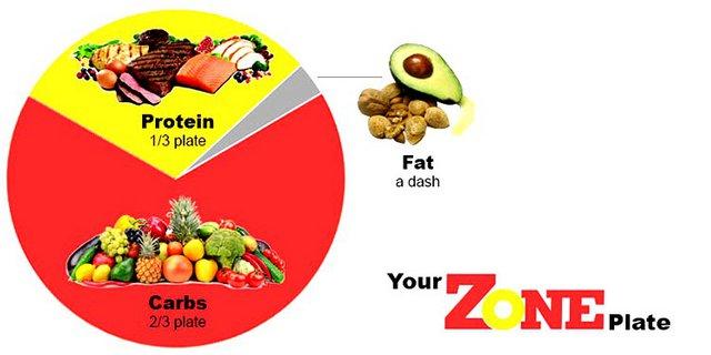 Δίαιτα – γροθιά στο λίπος: Εσύ ακόμα να γνωρίσεις την Ζone Diet των 1.200 θερμίδων;